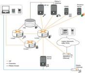 OpenIMSCore Architecture
